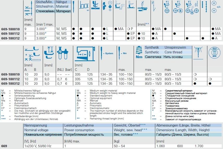 M-TYPE 669 – технические данные
